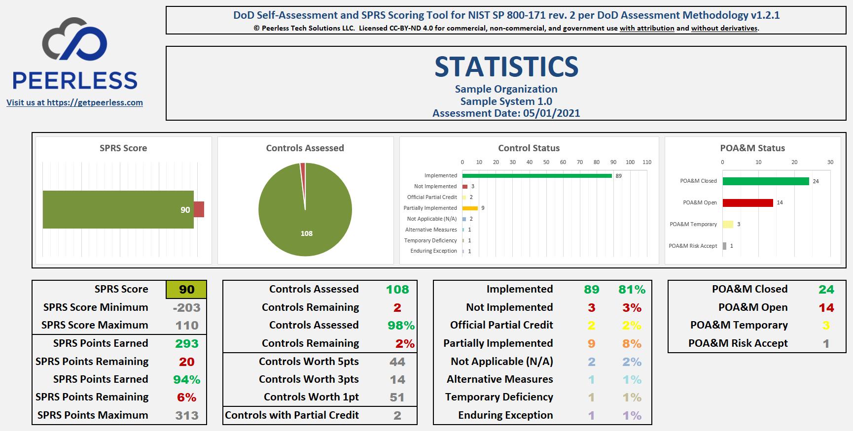 Peerless - DoD Self-Assessment and SPRS Score v1.2.1d_SAMPLE_20210922-1