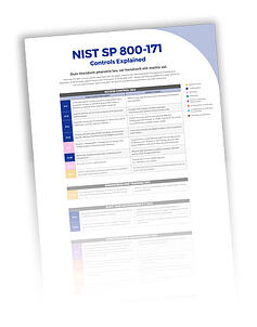 Peerless-NIST-SP-800-171-Controls-Explained-infographic